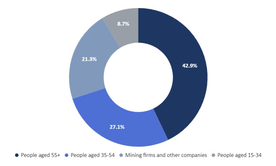 caravan sales by demographic