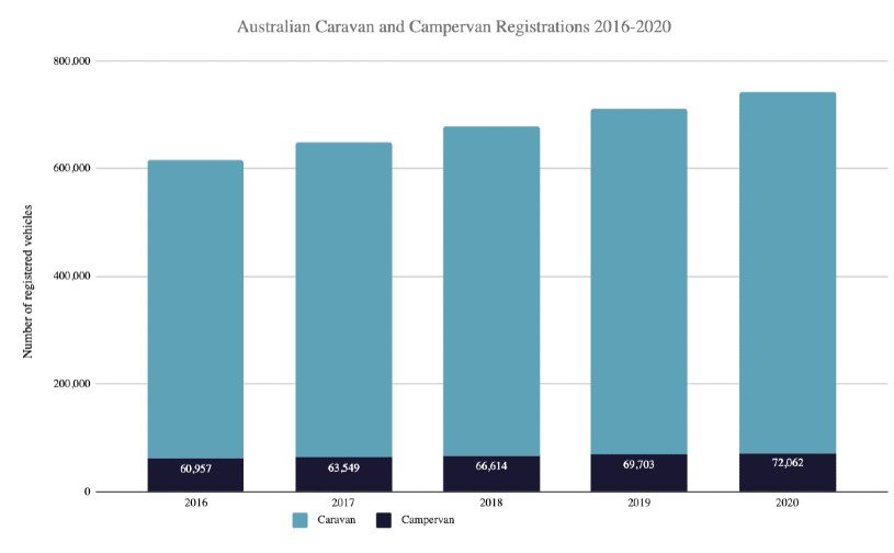 Australian Caravan and Campervan Registrations 2016-2020