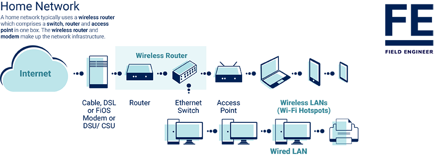 [DIAGRAM_38ZD]  What is Wireless LAN? What is WLAN? | Field Engineer | Wireless Lan Network Diagram |  | Field Engineer