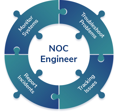 NOC Engineer | Definition, Job Description and Salary