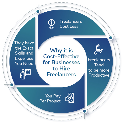 Freelancers for Businesses