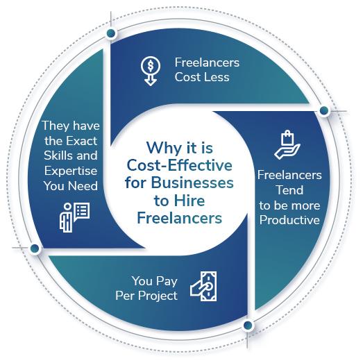 Freelancers for Businesses