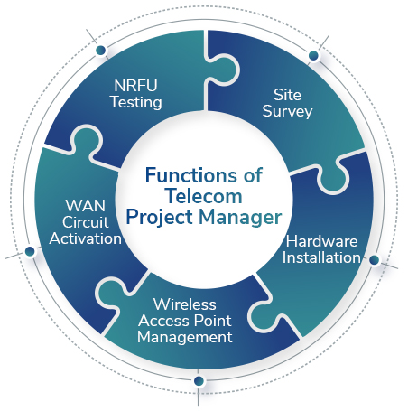 Functions of Telecommunications Project Manager