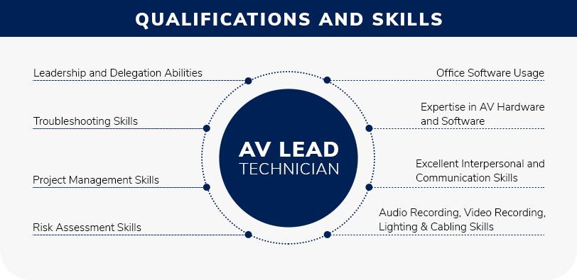 Qualifications & Skills