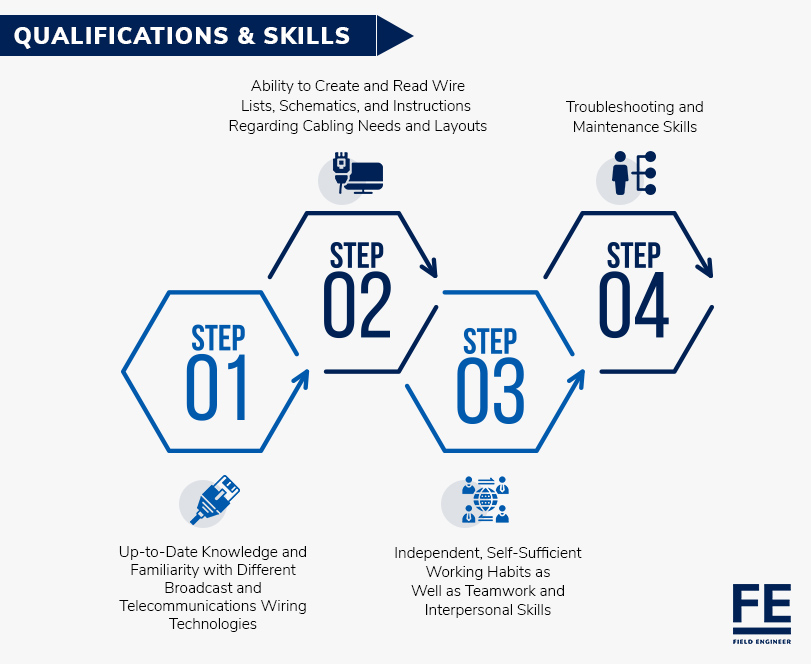 Qualifications & Skills