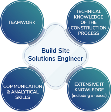 Build Site Solutions Engineer