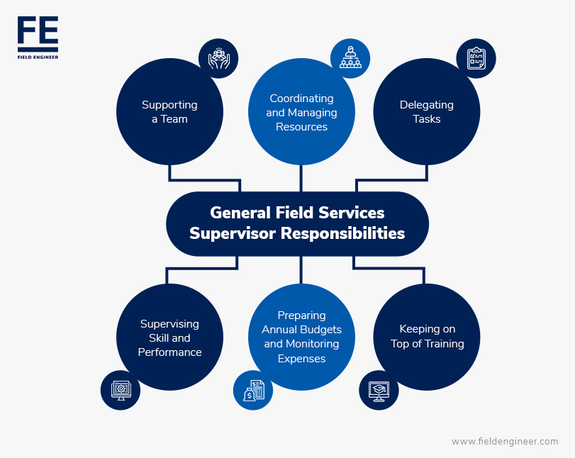 General Field Services Supervisor Responsibilities