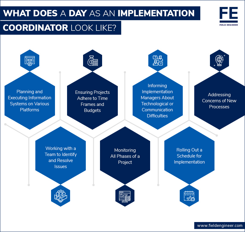What does a Day as an Implementation Coordinator Look Like?