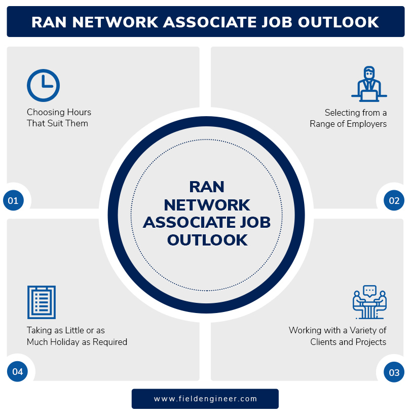 RAN Network Associate Job Outlook