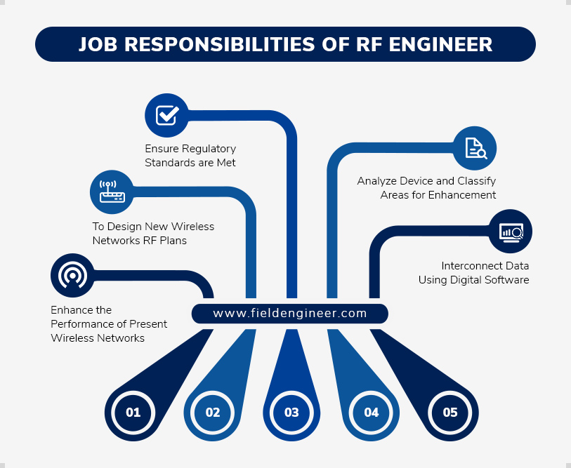 Job Responsibilities of RF Engineer
