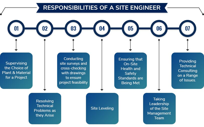 Responsibilities of a Site Engineer