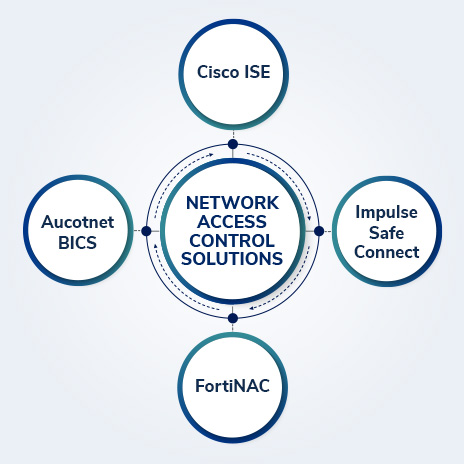 Top Network Access Control (NAC) Solutions
