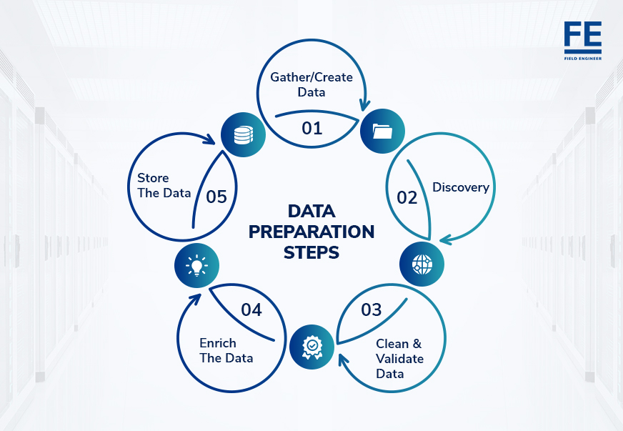 Data Preparation Steps