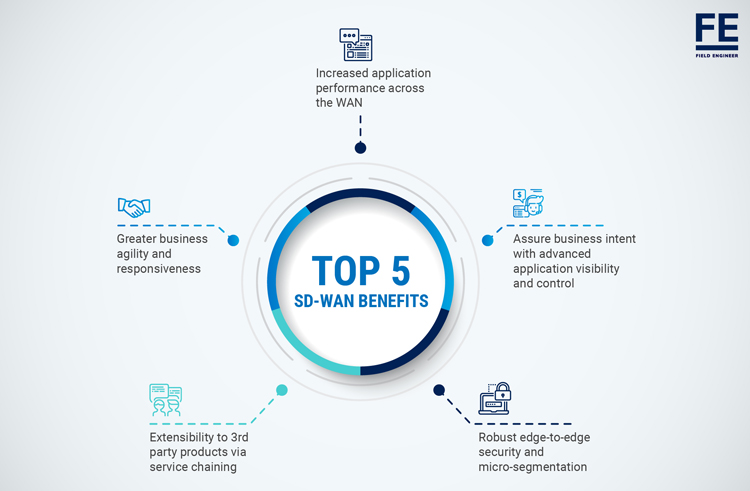 What is SD-WAN? Definition, Benefits, Deployment, and Vendors | FE
