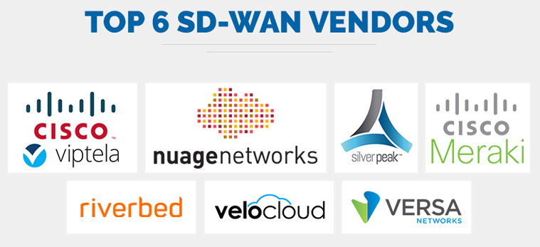 What is SD-WAN? Definition, Benefits, Deployment, and