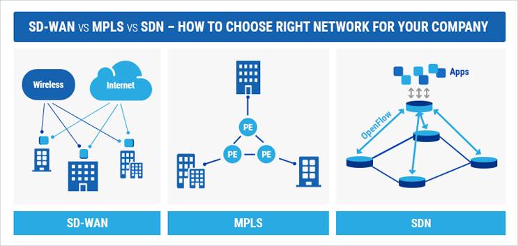 [SD-WAN vs MPLS vs SDN] | Pros and Cons - FieldEngineer
