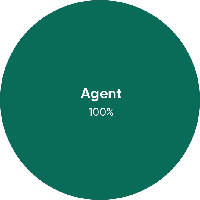 green circle showing agent commission of 100%