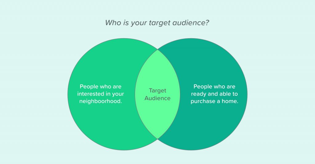 illustration that shows your target audience consists of people who are interested in moving to your neighborhood and who are ready and able to purchase a home