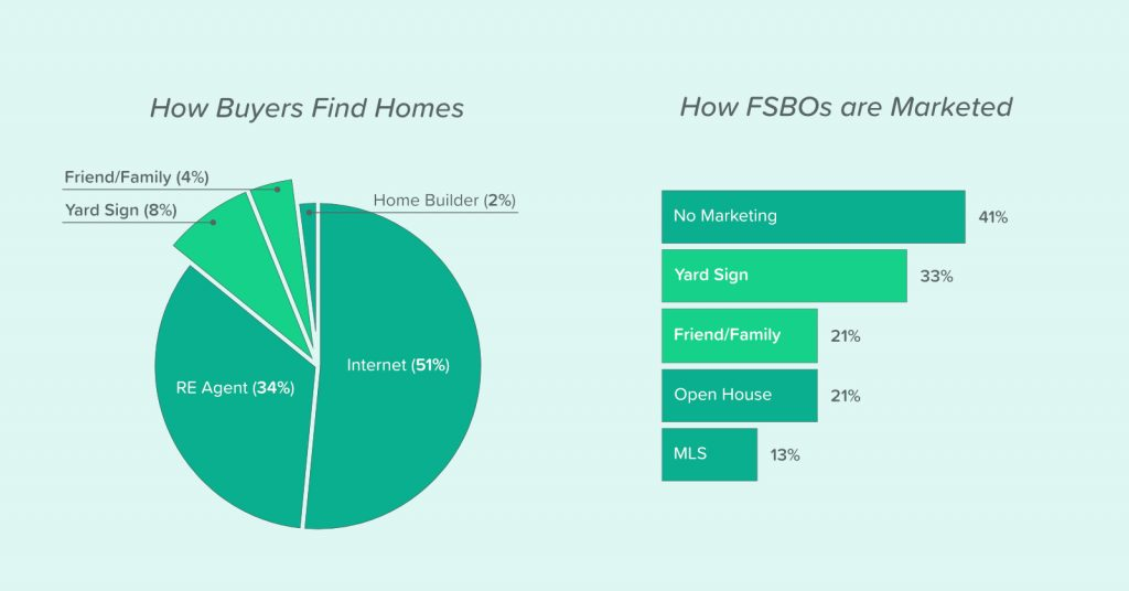 illustration of graphs showing that buyers find homes primarily through the internet and real estate agents and FSBO listings are typically not marketed the right way