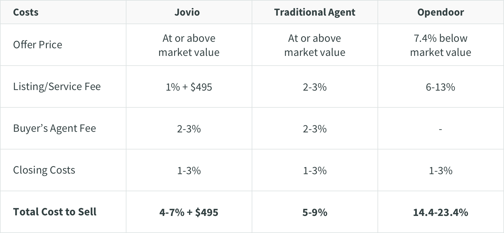 chart showing comparison of costs when selling with Jovio, a traditional agent, and Opendoor with Jovio being th elowest total cost and Opendoor being the highest