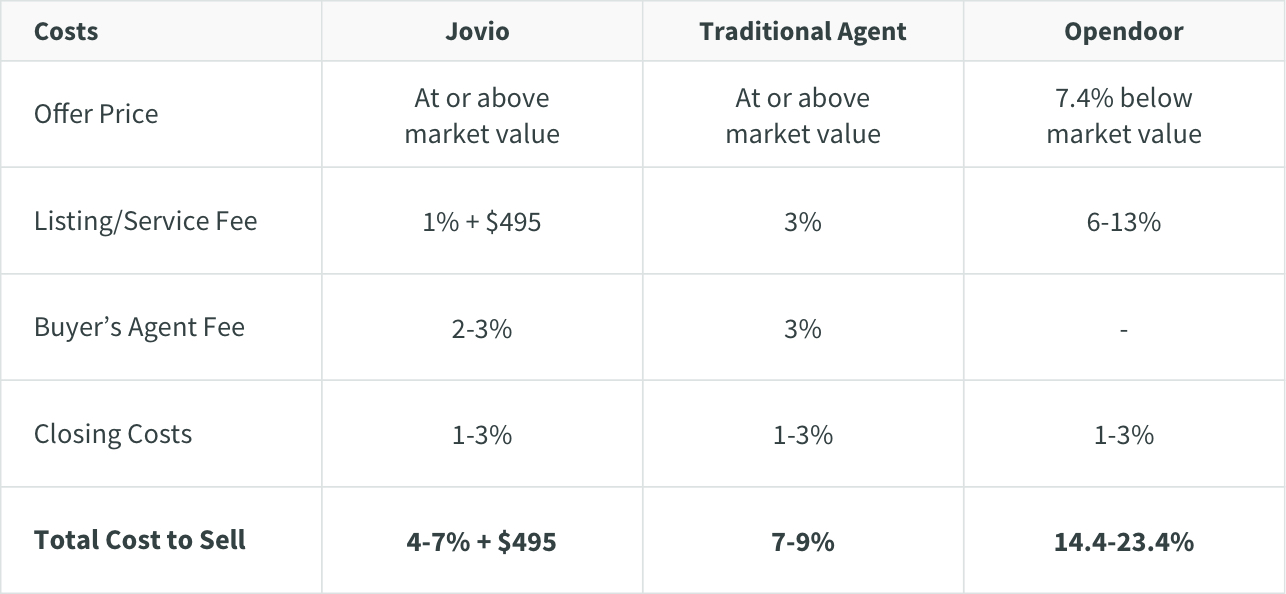 chart showing comparison of costs when selling with Jovio, a traditional agent, and Opendoor with Jovio being the lowest total cost and Opendoor being the highest