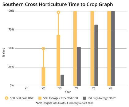 southern cross horticulture time to crop graph