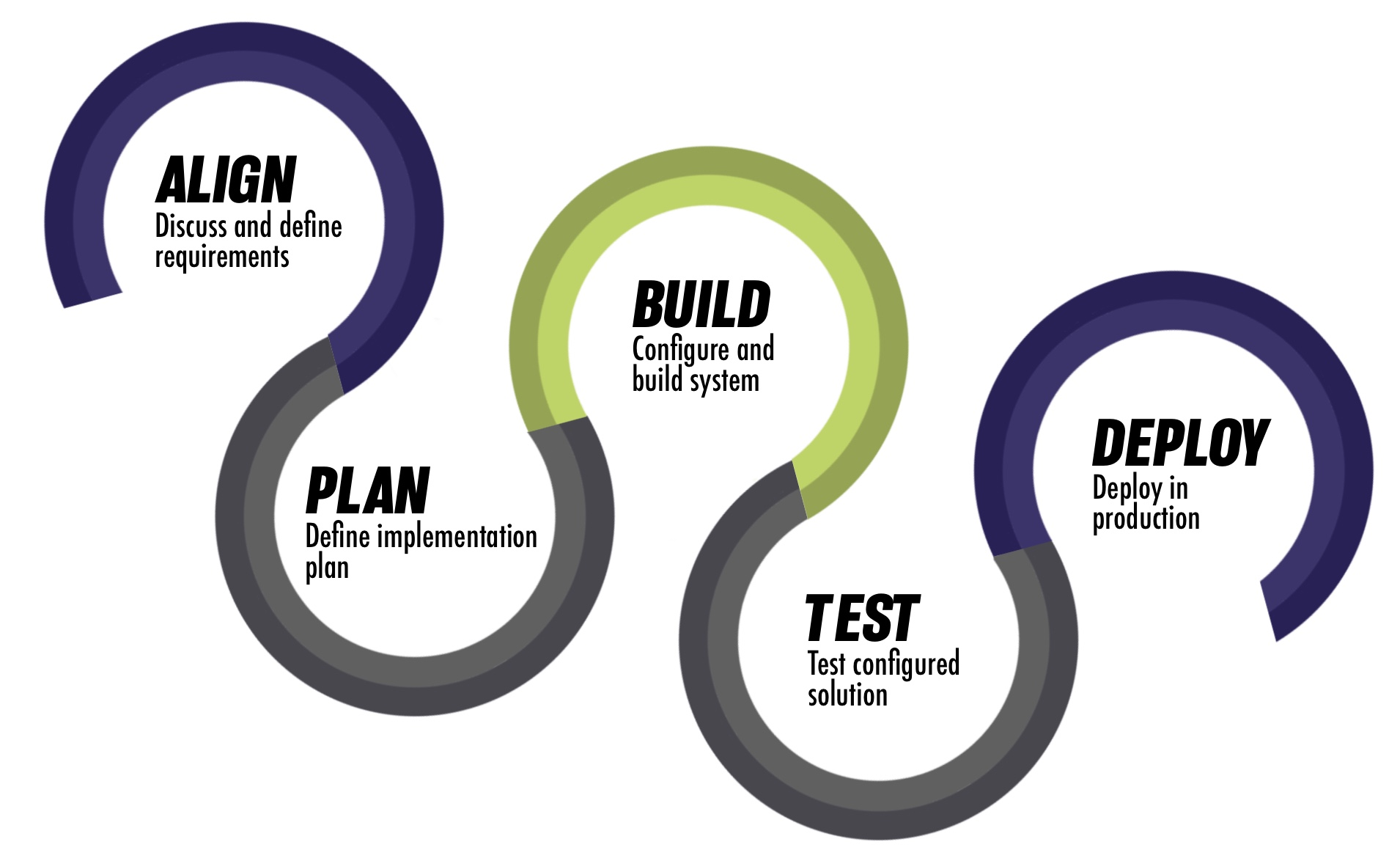 Design services infographic
