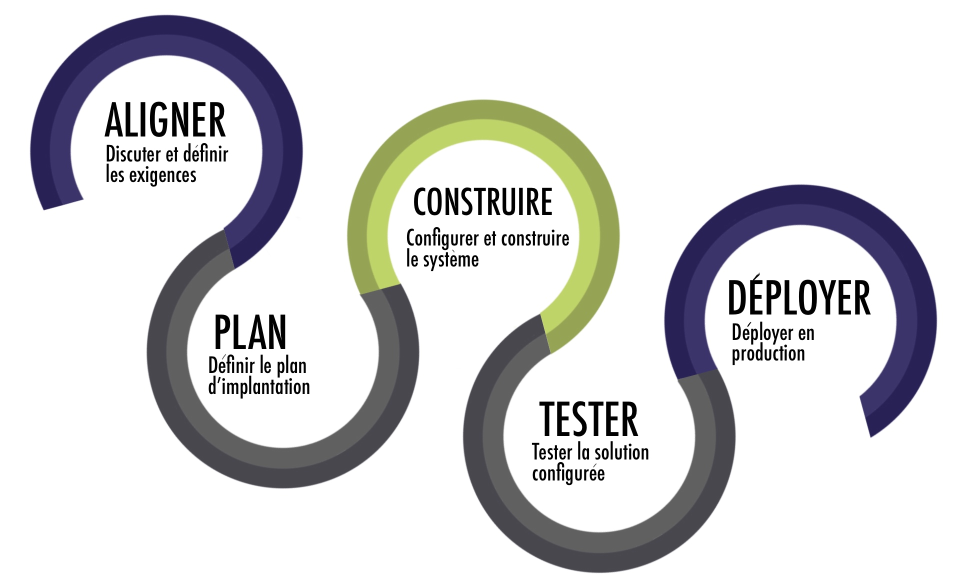 Design Services infographic in French