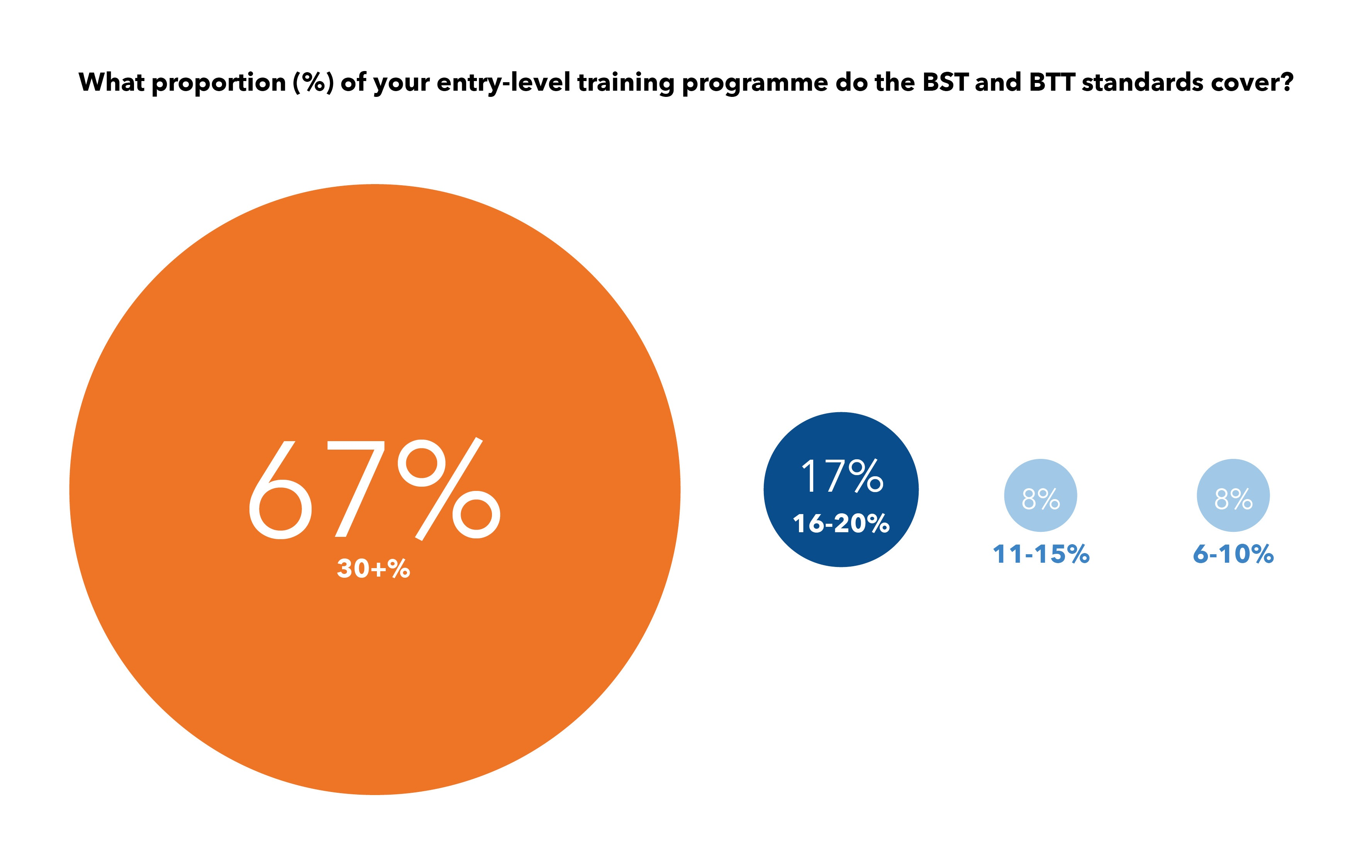 GWO members have standardised more than a third of their entry level training