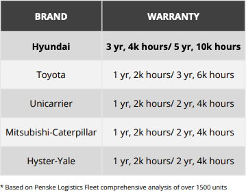 Forklift Product Comparison - Warranty