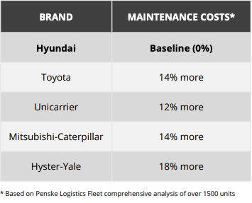 Forklift Product Comparison - Maintenance Costs