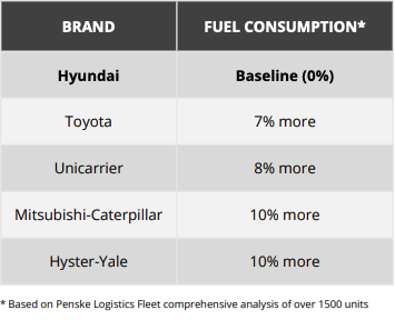 Forklift Product Comparison - Fuel Consumption