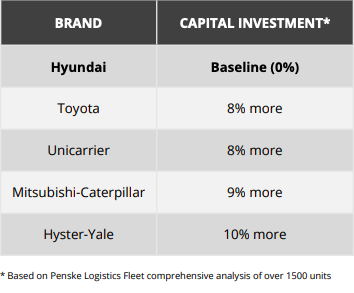 Forklift Product Comparison - Capital Investment