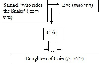 Samael family line