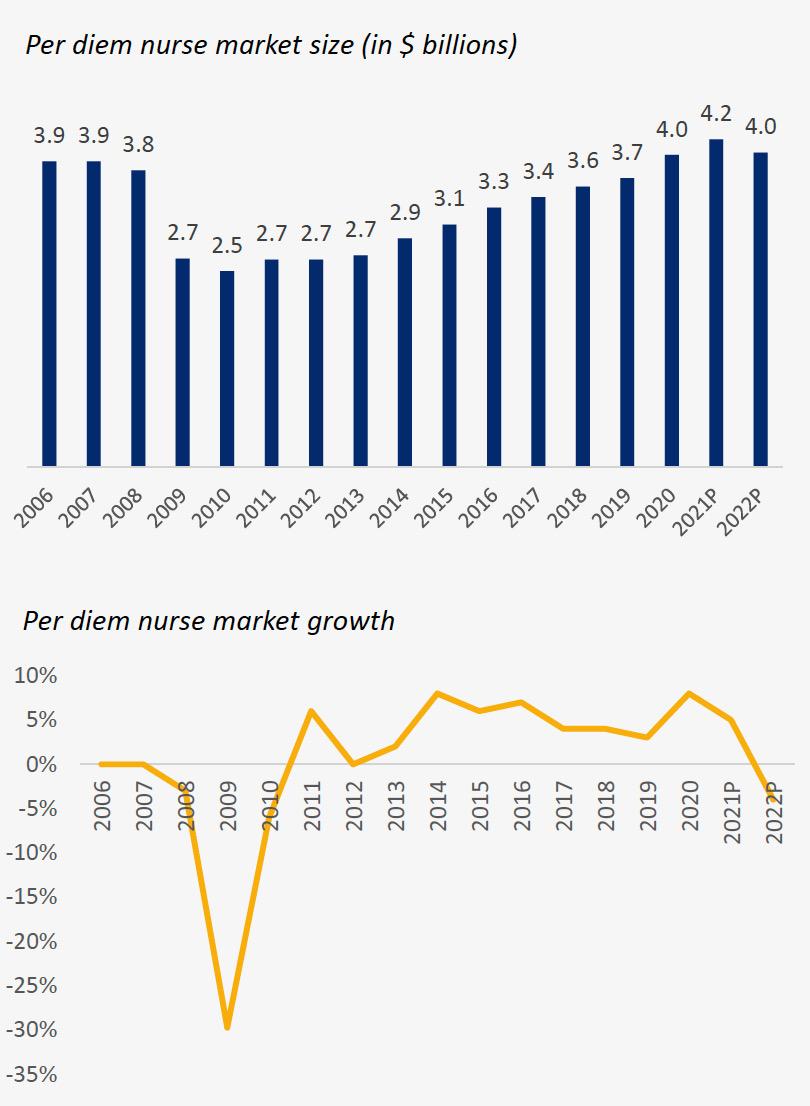 Two graphs from SIA. Per diem nurse marketing size and per diem nurse market growth.