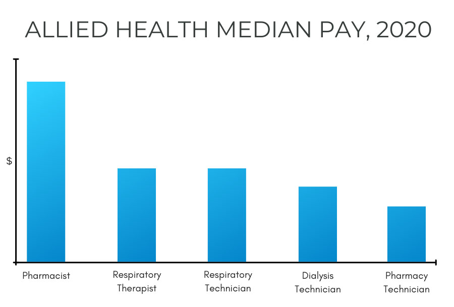 Graph with Allied Health median pay rates in 2020.