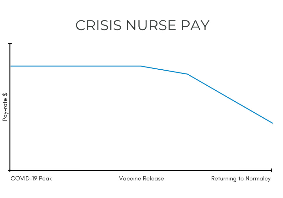 Graph showing decrease in pay-rate for crisis travel nurses during COVID-19.