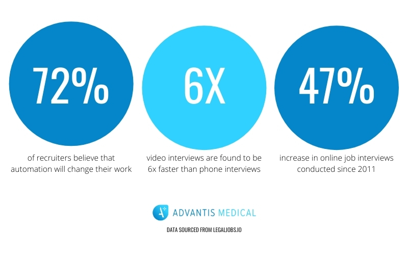Recruiting trends in 2020 and statistics infographic.