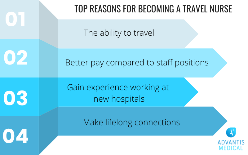 Top Reasons for becoming a travel nurse listed in a blue infographic.