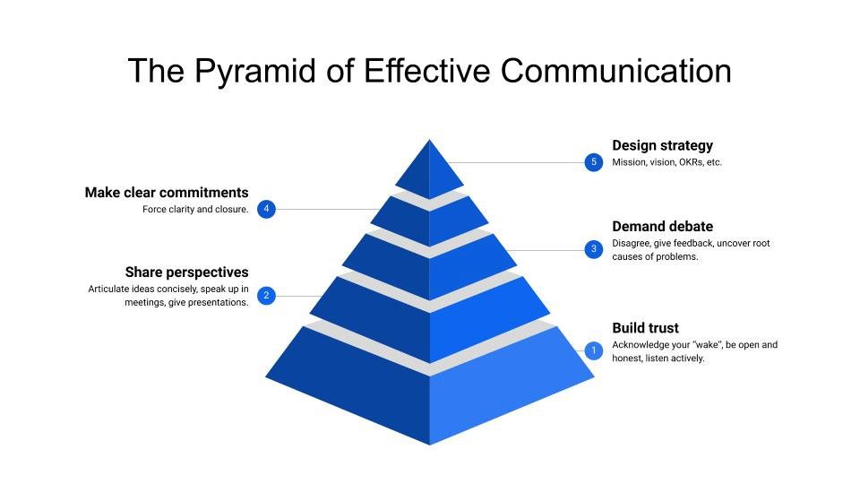 The pyramide of effective communication