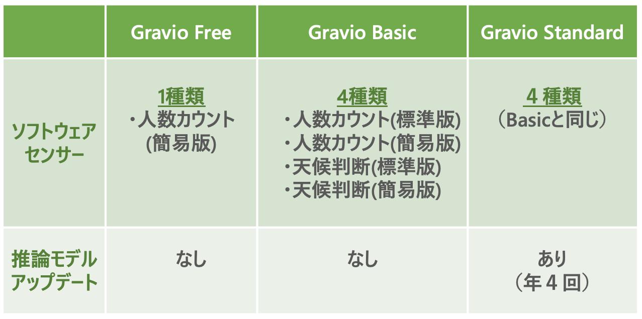 Gravio推論モデルデータの拡張性