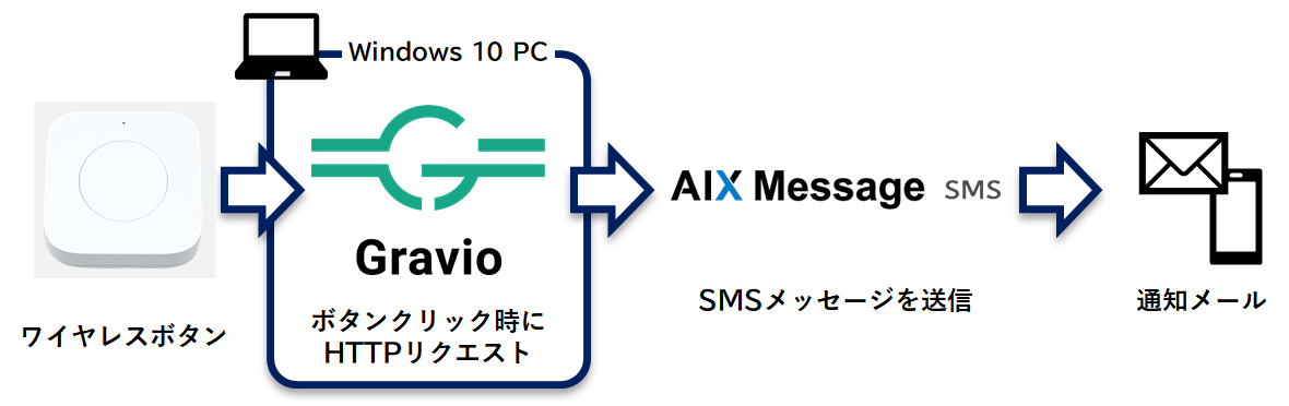 AIX Message SMS を選択