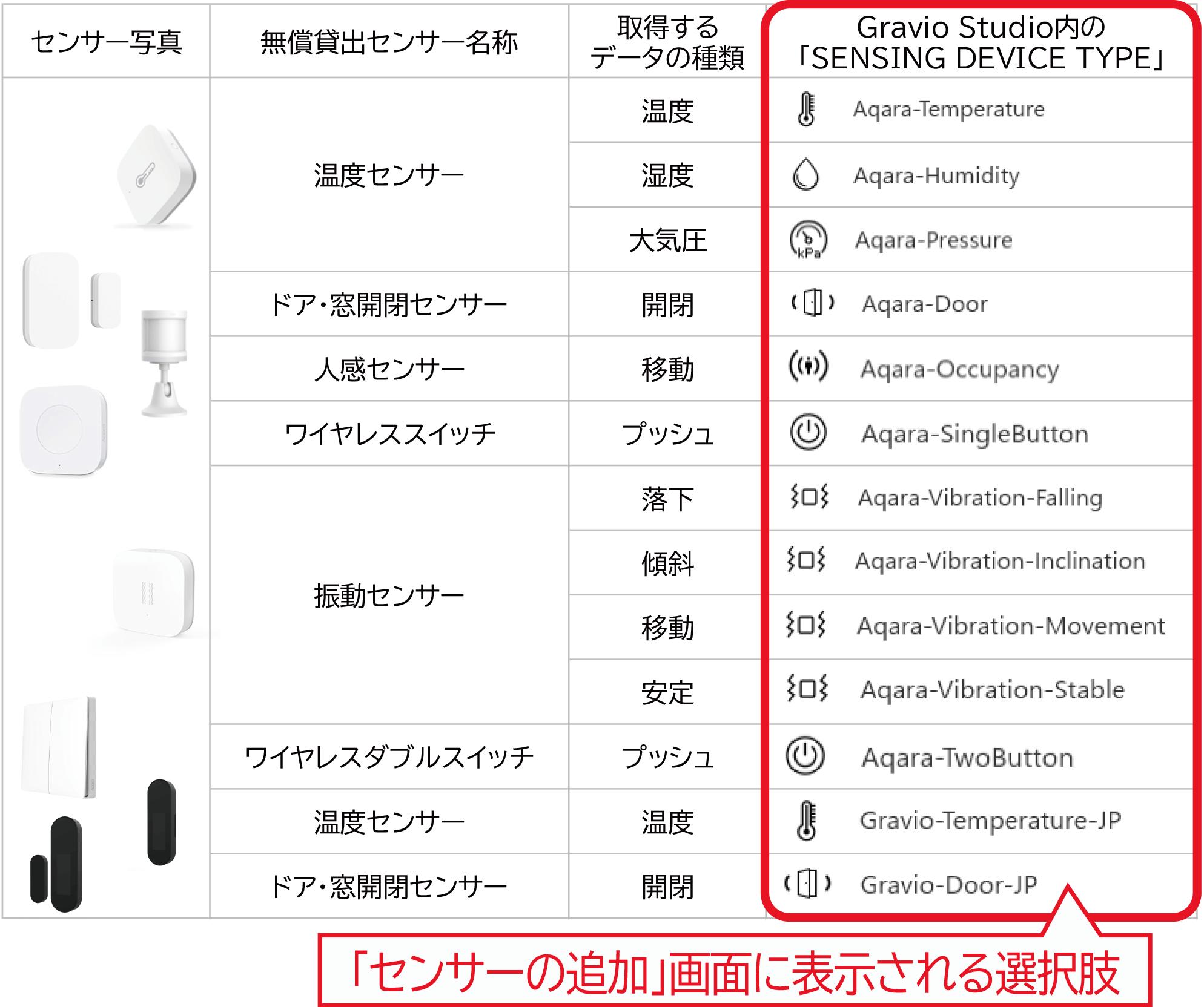 センサーの選択肢