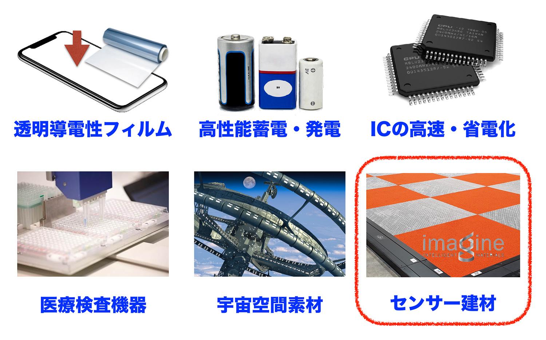 炭素新素材グラフェンの用途(センサー建材)