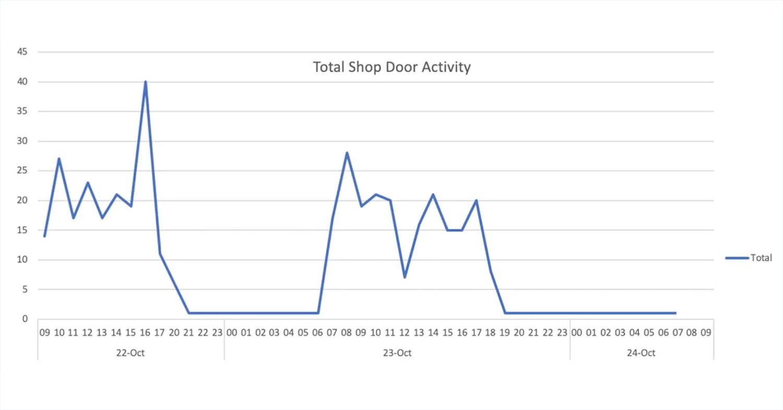Total Shop Door Activity(グラフ)