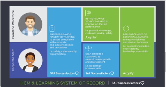 SAP SuccessFactors: Add the power of microlearning to your ecostystem