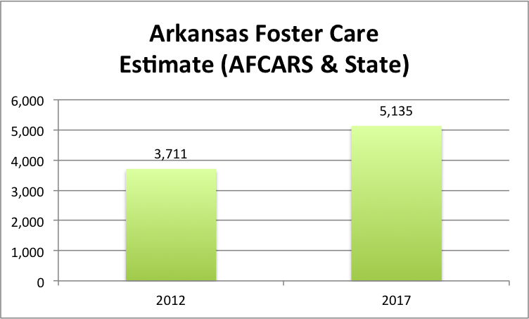 Arkansas Foster Care Estimate (AFCARS & State)