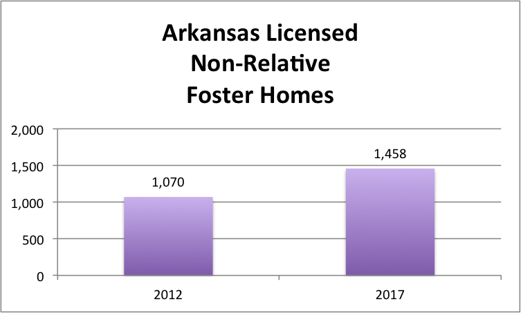 Arkansas Licensed Hon-Relative Foster Homes