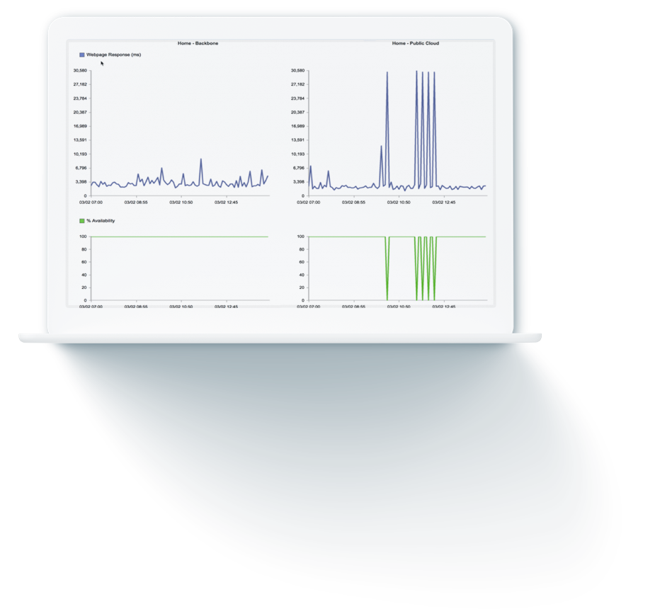 monitoring-charts-from-catchpoint-platform