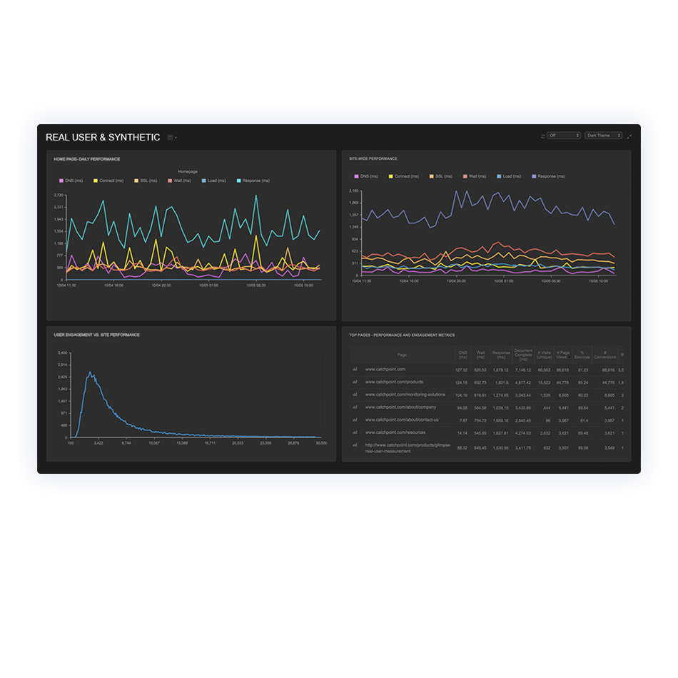 real-user-and-synthetic-monitoring-dashboard-screenshot-from-catchpoint-platform